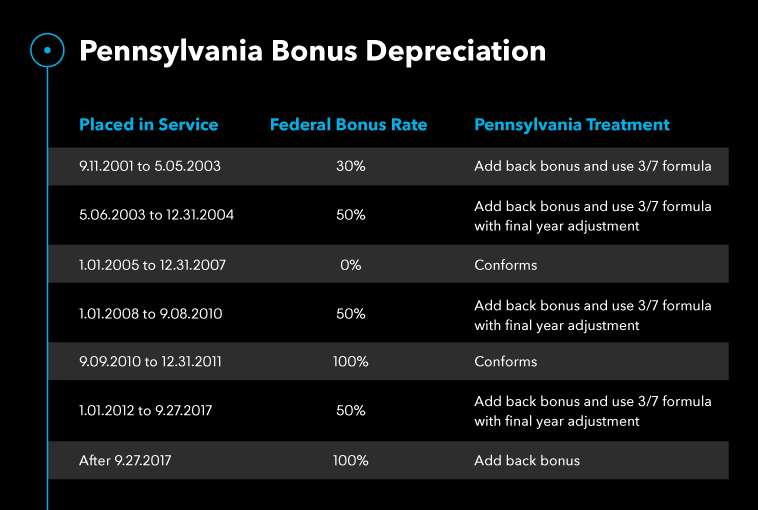 Pennsylvania Bonus Depreciation chart