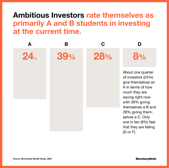 Ambitious investors grade themselves well