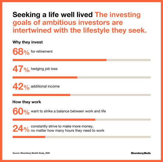 Investing goals are intertwined with lifestyle goals