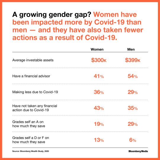Data shows women have been impacted more by Covid-19 than man