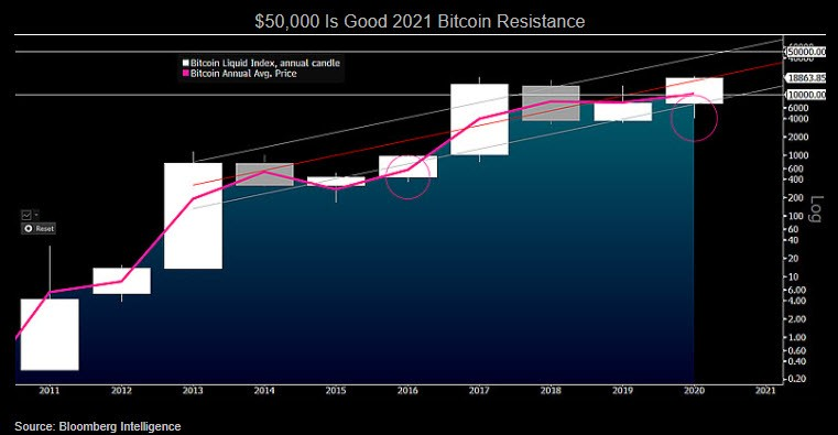 Bagan menunjukkan $ 50.000 Baik Resistensi Bitcoin 2021