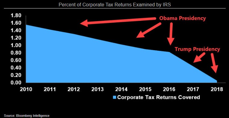 Chart showing Percent of Corporate Tax Returns Examined by IRS