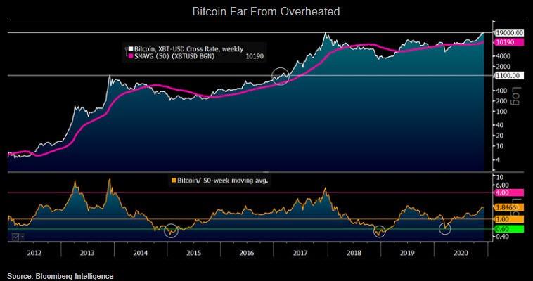 Bagan yang menunjukkan Bitcoin Jauh Dari Terlalu Panas