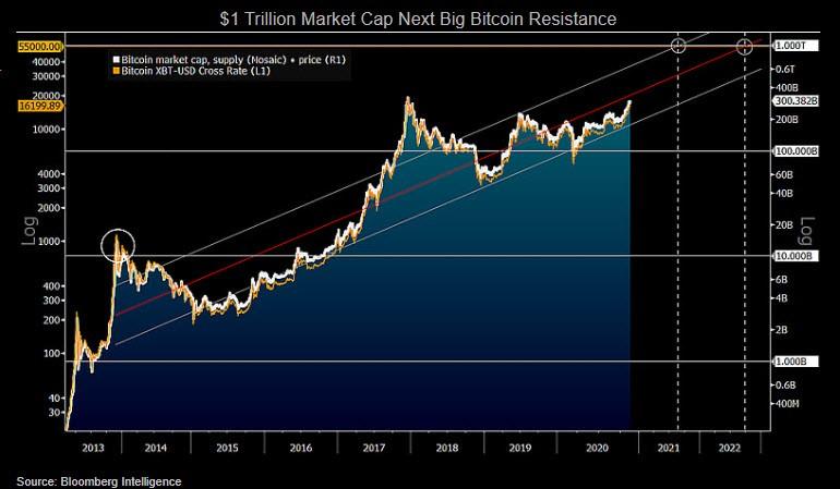 Grafik menunjukkan Kapitalisasi Pasar $ 1 Triliun Berikutnya, Resistensi Bitcoin Besar