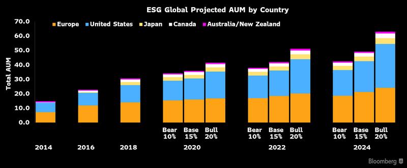 ESG Прогнозируемый глобальный AUM