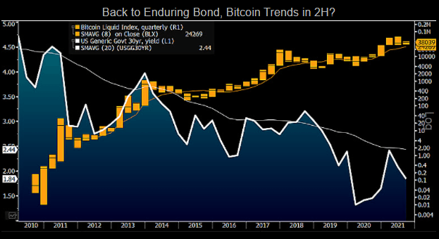 Back to Enduring Bond, Bitcoin Trends in 2H?