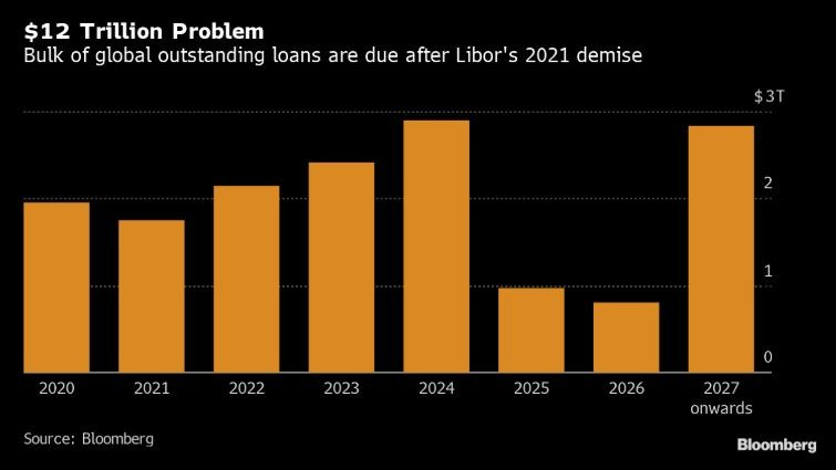 Libor S End Is 12 Trillion Headache For Loan Bankers Bloomberg Professional Services
