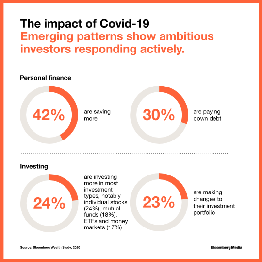 Emerging patterns show ambitious investors responding actively to the impact of Covid-19