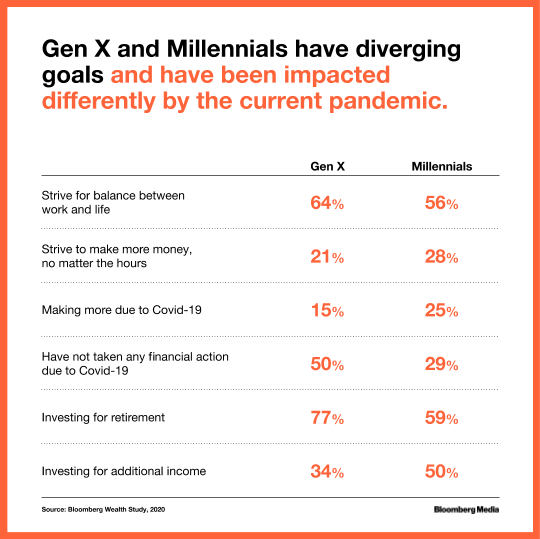 Gen X and Millennials have diverging financial goals