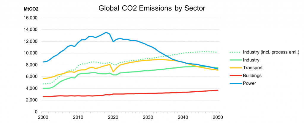 Global CO2 Emissions by Sector