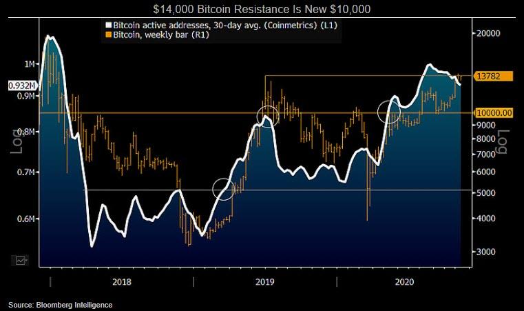 Grafik yang menunjukkan $ 14.000 resistensi Bitcoin adalah $ 10.000 baru