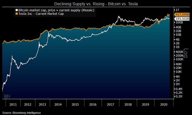 Grafik yang menunjukkan penawaran dan permintaan Bitcoin vs. Tesla