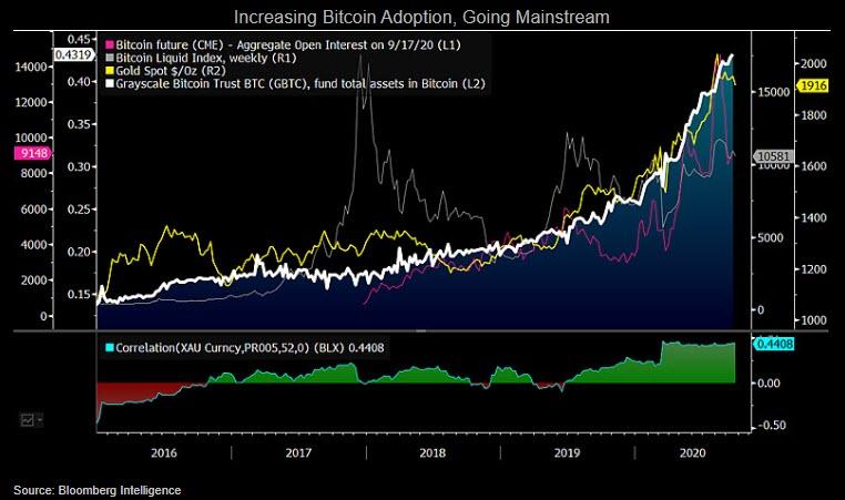 Graph showing increasing Bitcoin adoption