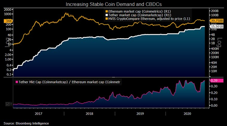 Increasing Stablecoin Demand and CBDC