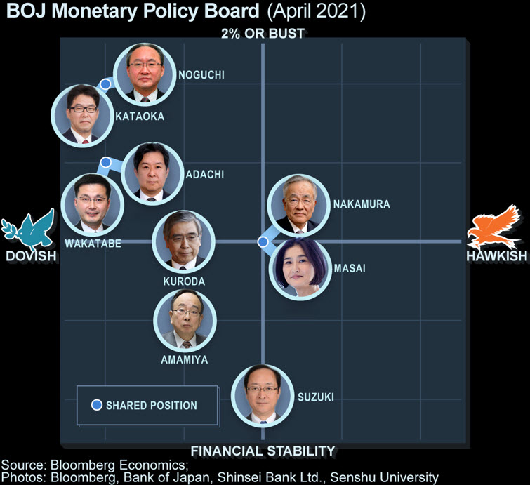 ⽇銀⾦融政策委員は緩和にコミット