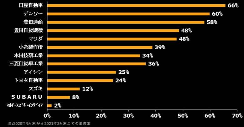 ⾃動⾞セクターの主要銘柄の10−3⽉株価の騰落率