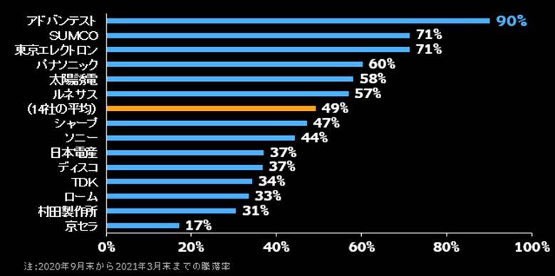 テックセクター主要銘柄の10−3⽉株価の騰落率