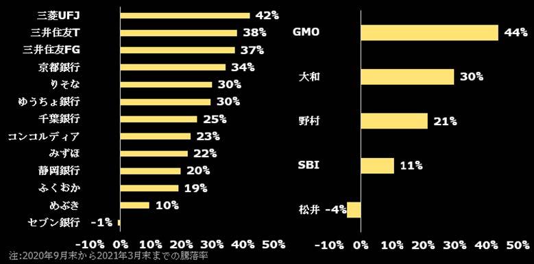 銀⾏(左)、証券(右)主要銘柄の10−3⽉株価の騰落率