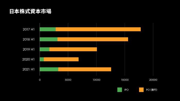 日本株式資本市場