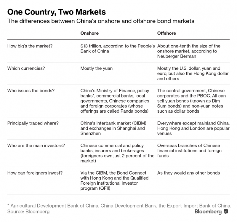 chart comparing China onshore and offshore market