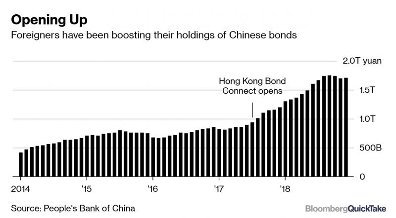 chart on foreigner hold on Chinese bonds