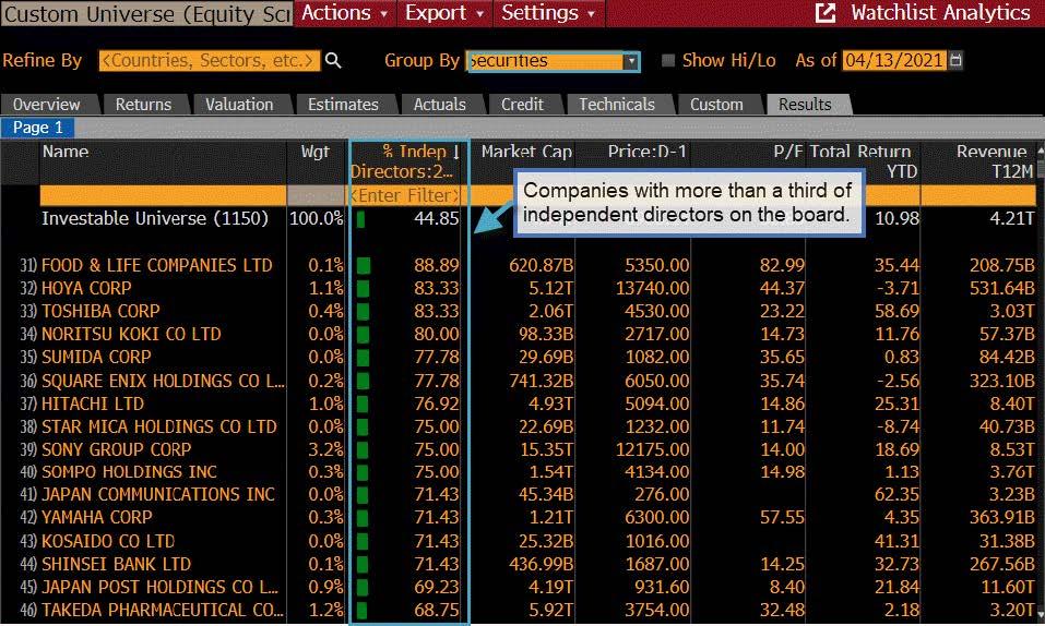 株式スクリーニング機能EQSを用いた独立社外取締役比率と株式パフォーマンスの分析
