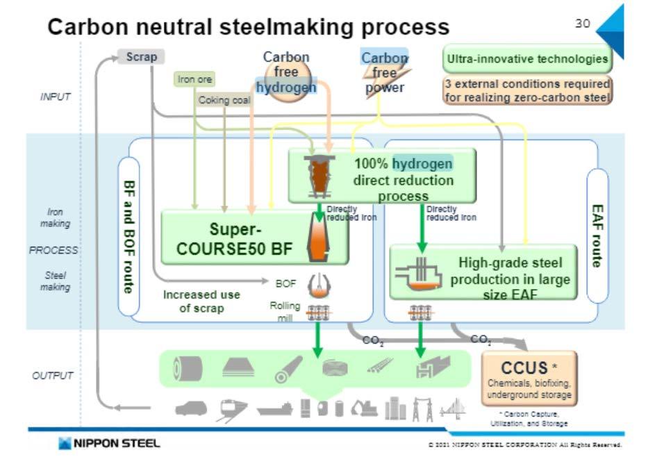 「カーボンニュートラル」な製鉄プロセス