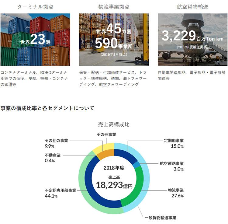 日本郵船株式会社ウェブページより抜粋