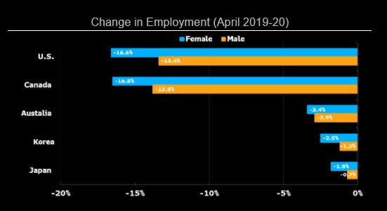 Change-in-employment
