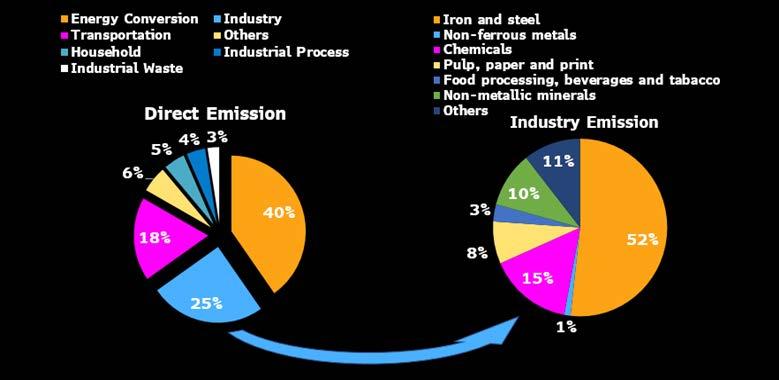 温暖化ガス直接排出と産業部⾨業種別内訳