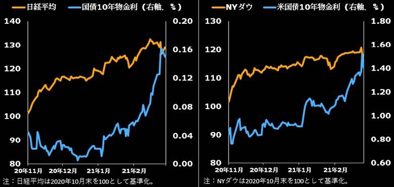 ⽇⽶の株価vs⻑期⾦利