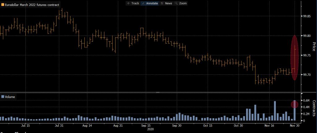 Eurodollar-futures-rally-back-as-LIBOR-transition-extends
