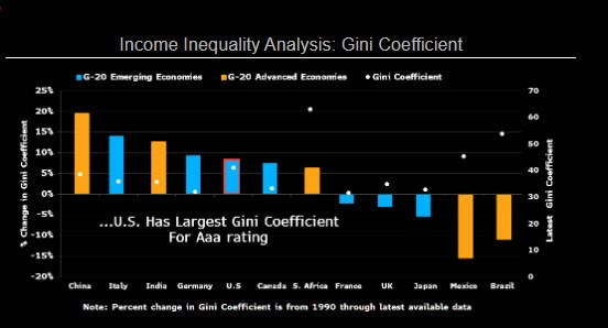 Income-inequality-analysis