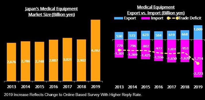 ⽇本の医療機器市場と輸出⼊額 Source: Ministry