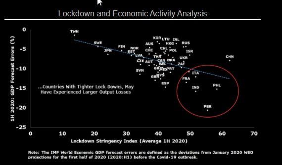 Lockdown-and-Economic-activity-analysis