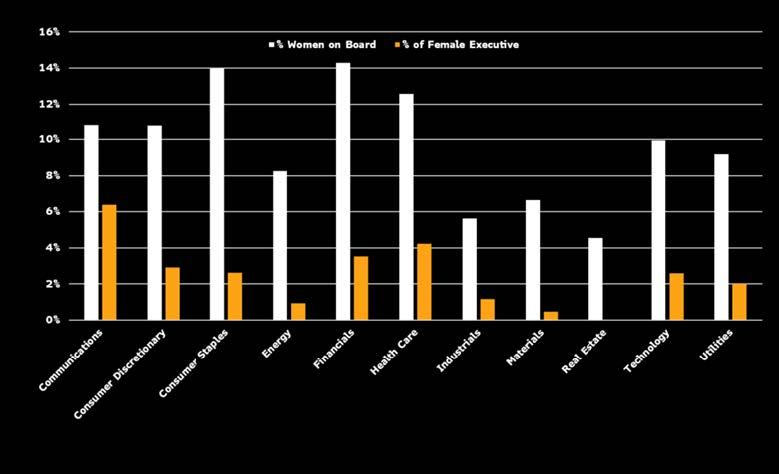 ⽇経平均構成銘柄:セクター別ジェンダー多様性