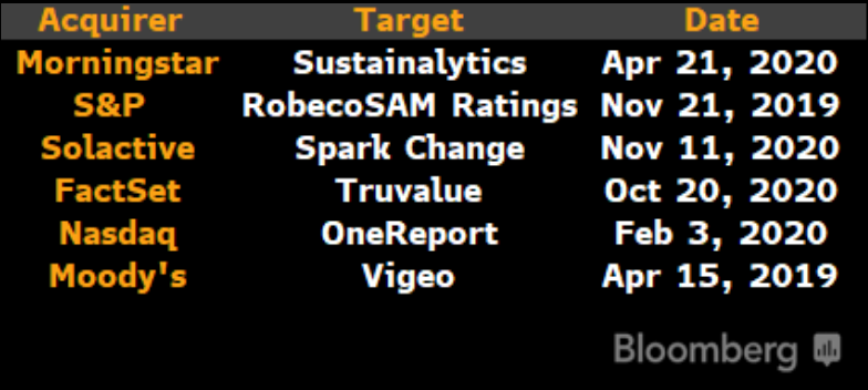 Recent-ESG-Data-Acquisitions