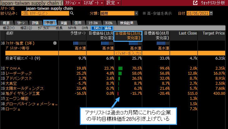 「EQS /SAMPLE 17523275」で台湾での売り上げがある日本企業を検索