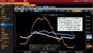 Tokyo-Office-Market-Fundamentals