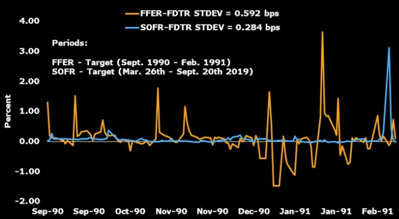 FF金利・SOFRと目標値との乖離幅の標準偏差