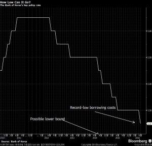 KORP7DR Index (한국은행 기준금리)