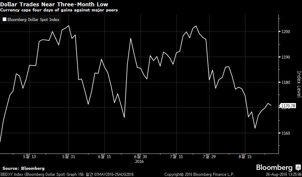 BBDXY Index (Bloomberg Dollar Sp 2016-08-26 13-25-38