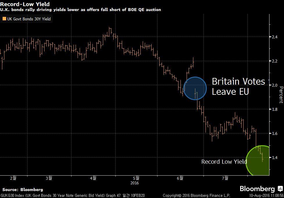 GUKG30 Index (UK Govt Bonds 30 Y 2016-08-10 11-08-48_1