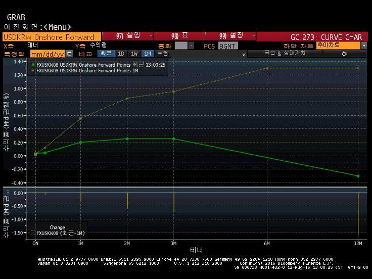 swap points graph
