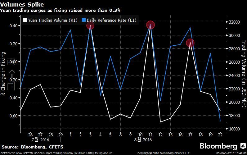 CFETCNYV Index (CFETS USDCNY Spo 2016-09-05 13-49-29