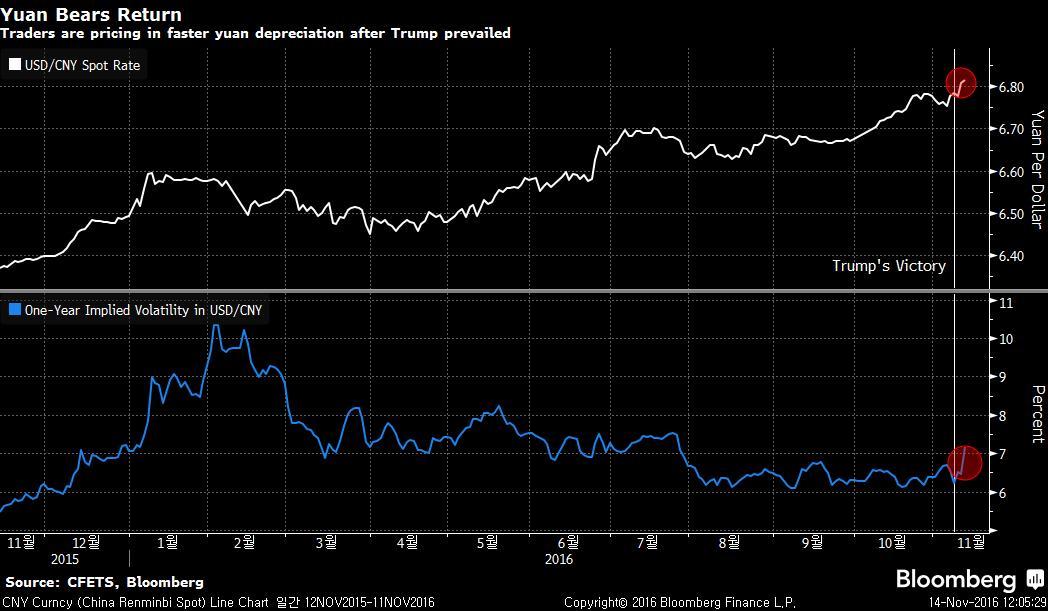 CNY Curncy (China Renminbi Spot) 2016-11-14 12-05-26