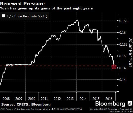 CNY Curncy (China Renminbi Spot) 2016-11-17 11-04-52