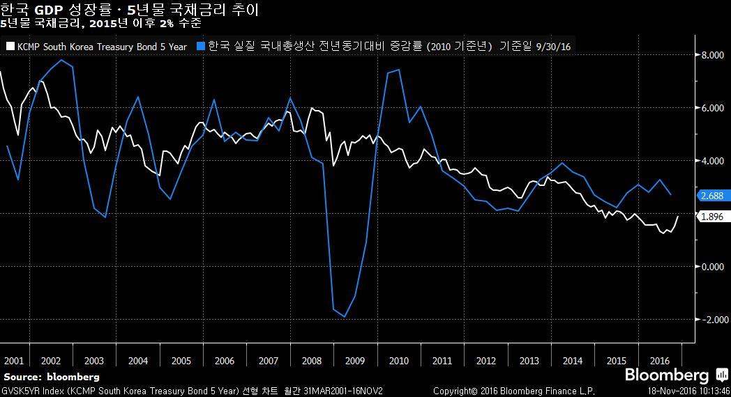 GVSK5YR Index (KCMP South Korea  2016-11-18 10-13-44