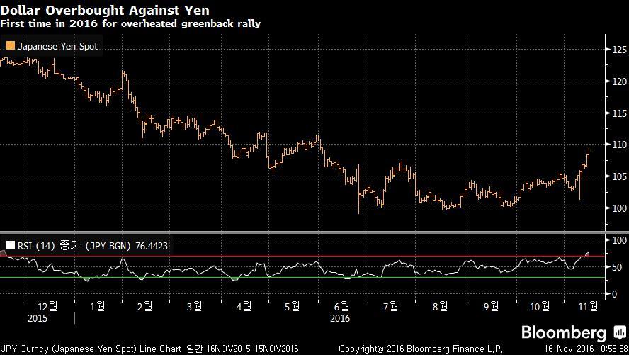 JPY Curncy (Japanese Yen Spot) L 2016-11-16 10-56-35