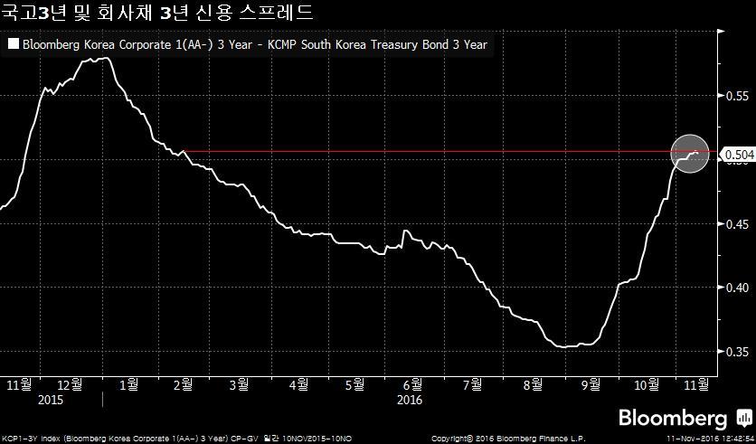 KCP1-3Y Index (Bloomberg Korea C 2016-11-11 12-42-46